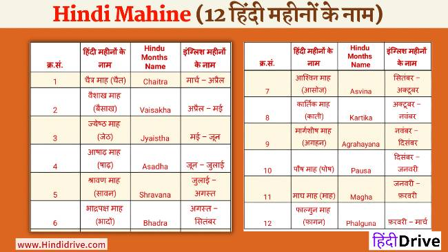 12 हिंदी महीनों के नाम- Mahino Ke Naam Hindi Mein (Hindi Mahine)